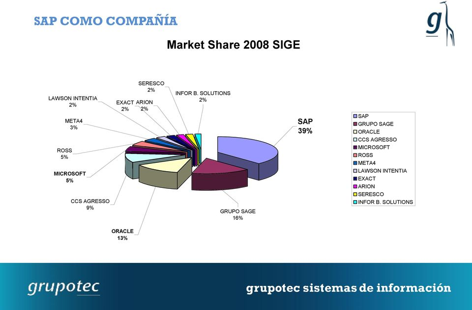 SOLUTIONS 2% SAP 39% SAP GRUPO SAGE ORACLE CCS AGRESSO ROSS 5% MICROSOFT