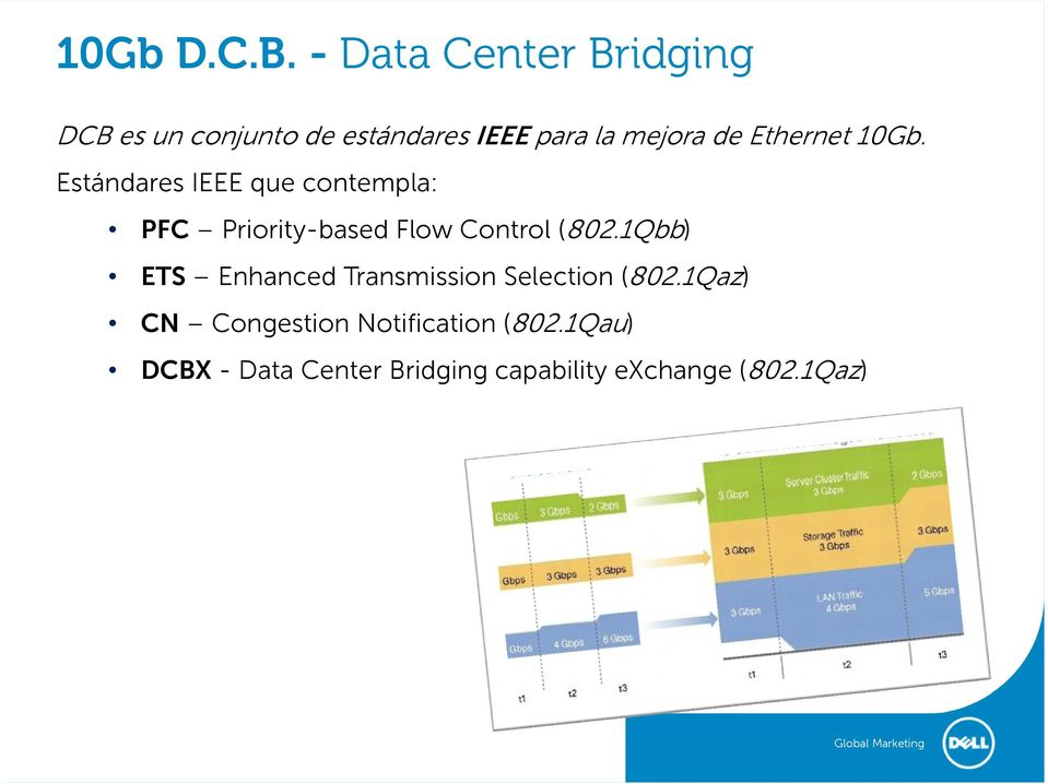 Ethernet 10Gb. Estándares IEEE que contempla: PFC Priority-based Flow Control (802.