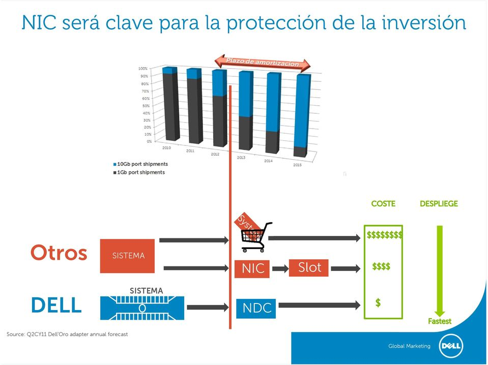 DELL SISTEMA NDC Source: Q2CY11 Dell