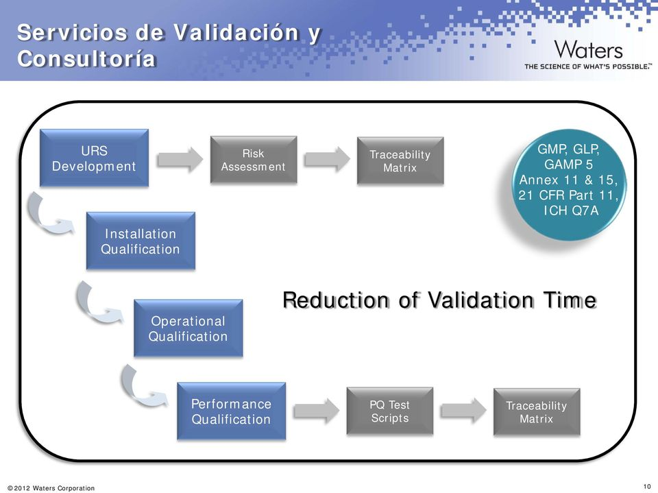 Installation Qualification Operational Qualification Reduction of Validation