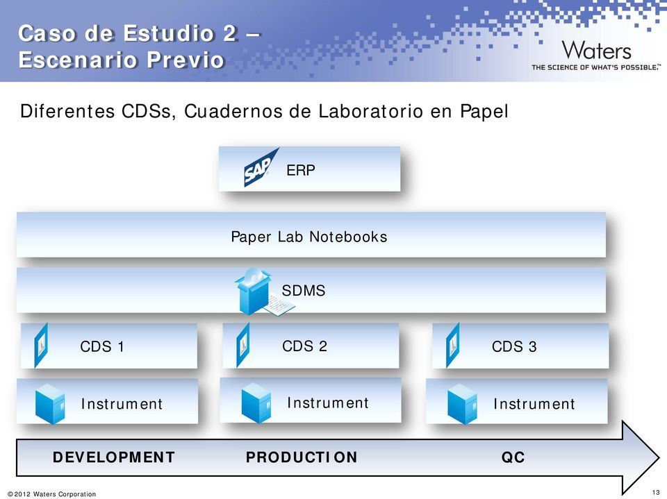 Notebooks SDMS CDS 1 CDS 2 CDS 3 Instrument Instrument