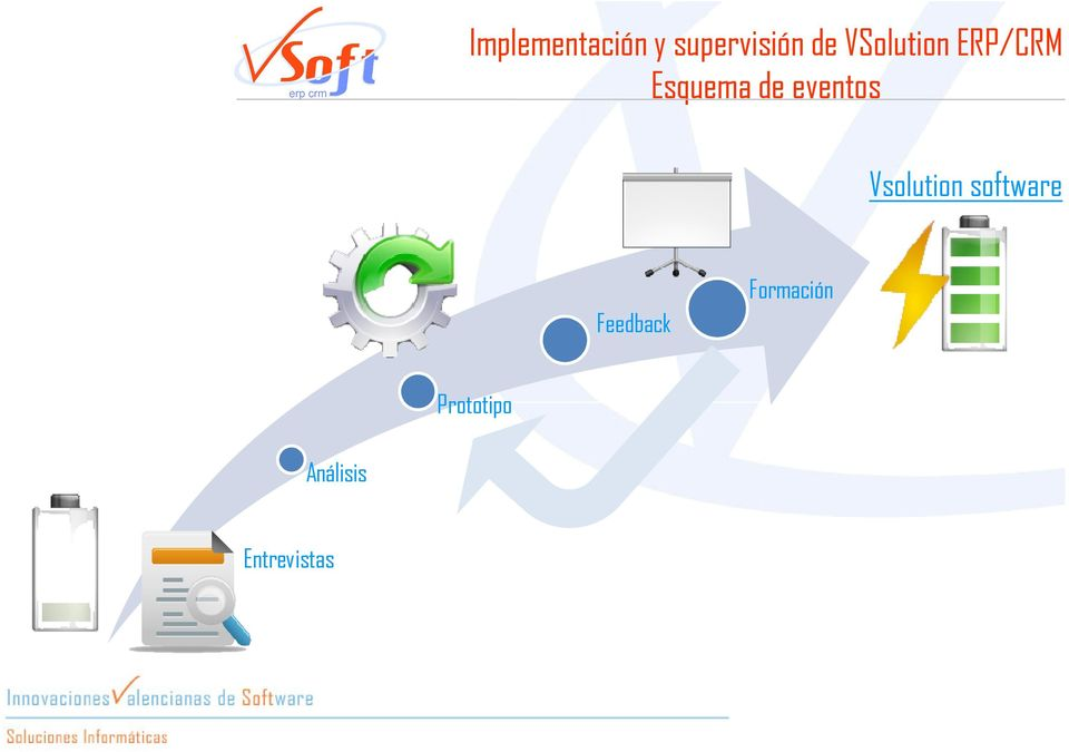 eventos Vsolution software