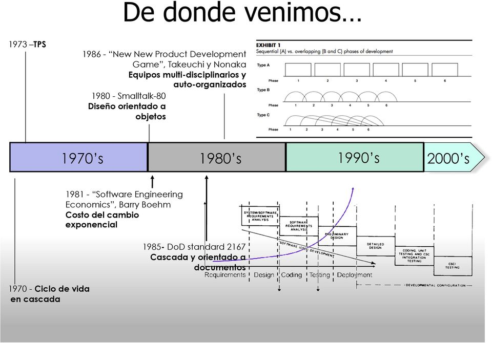 1980 s 1990 s 2000 s 1970 - Ciclo de vida en cascada 1981 - Software Engineering Economics,