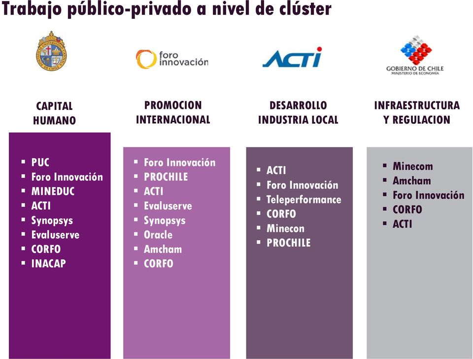 Evaluserve CORFO INACAP Foro Innovación PROCHILE ACTI Evaluserve Synopsys Oracle Amcham CORFO