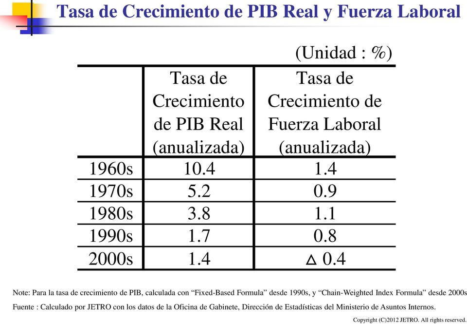 4 Note: Para la tasa de crecimiento de PIB, calculada con Fixed-Based Formula desde 1990s, y Chain-Weighted Index Formula
