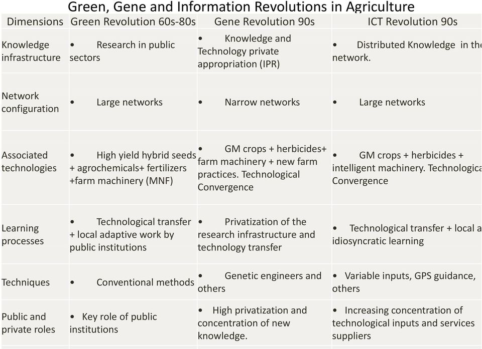 Network configuration Large networks Narrow networks Large networks Associated technologies High yield hybrid seeds + agrochemicals+ fertilizers +farm machinery (MNF) GM crops + herbicides+ farm
