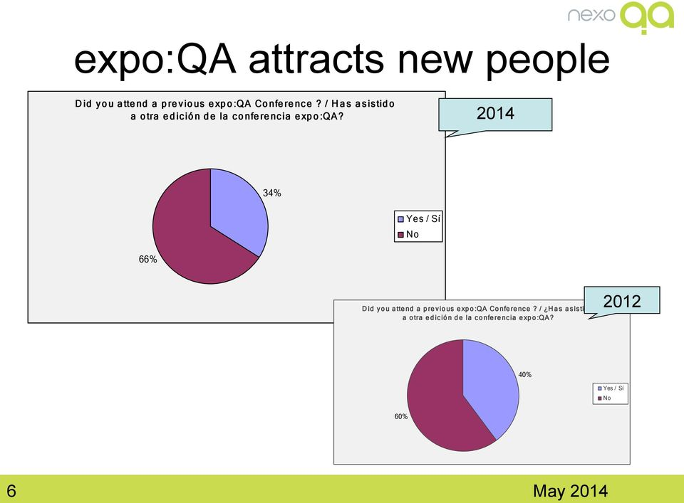 2014 34% Yes / Sí No 66% Did you attend a previous expo:qa Conference?