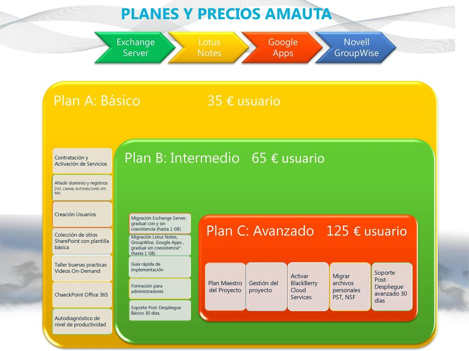nivel de productividad Migración Exchange Server, gradual con y sin coexistencia (hasta 1 GB) Migración Lotus Notes, GroupWise, Google Apps, gradual sin coexistencia* (hasta 1 GB) Plan C: Avanzado
