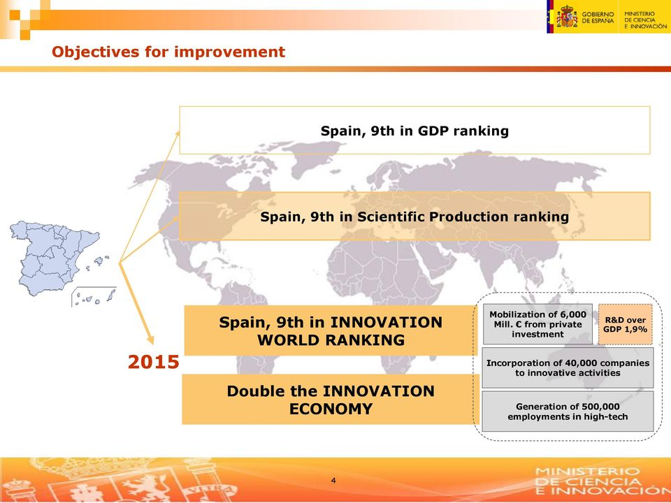 from private investment R&D over GDP 1,9% 2015 Incorporation of 40,000 companies to