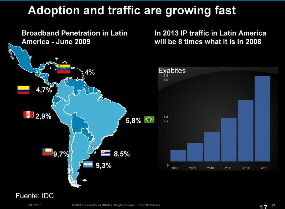 traffic in Latin America will be 8 times what it is