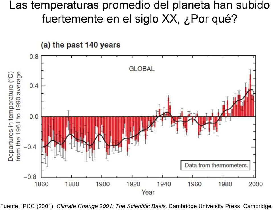 Fuente: IPCC (2001), Climate Change 2001: The