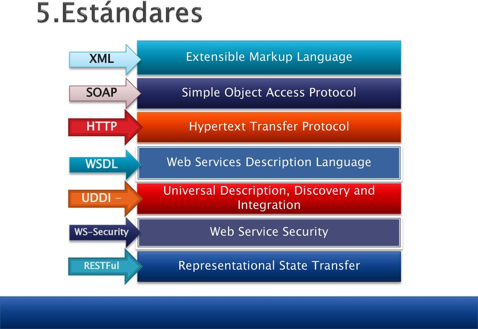RESTFul Web Services Description Language Universal Description,