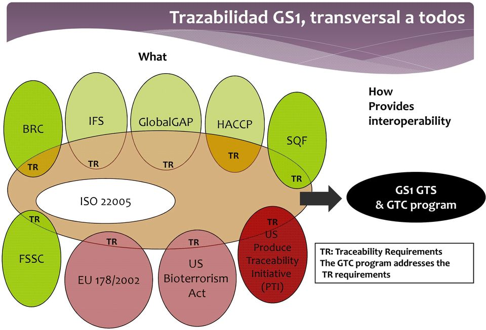 Traceability Initiative (PTI) How Provides interoperability GS1 GTS & GTC