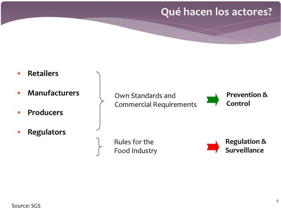 Standards and Commercial Requirements Rules for