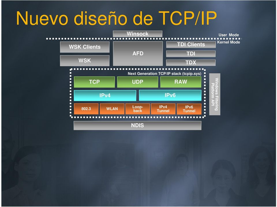 3 WLAN Next Generation TCP/IP stack (tcpip.
