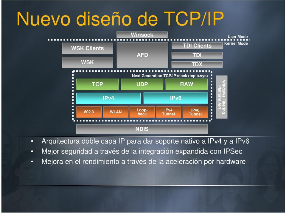 3 WLAN UDP Loopback IPv4 Tunnel IPv6 RAW IPv6 Tunnel Windows Filtering Platform API NDIS Arquitectura doble