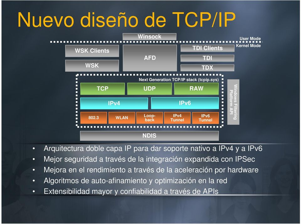 3 WLAN UDP Loopback IPv4 Tunnel IPv6 RAW IPv6 Tunnel Windows Filtering Platform API NDIS Arquitectura doble capa IP para dar soporte