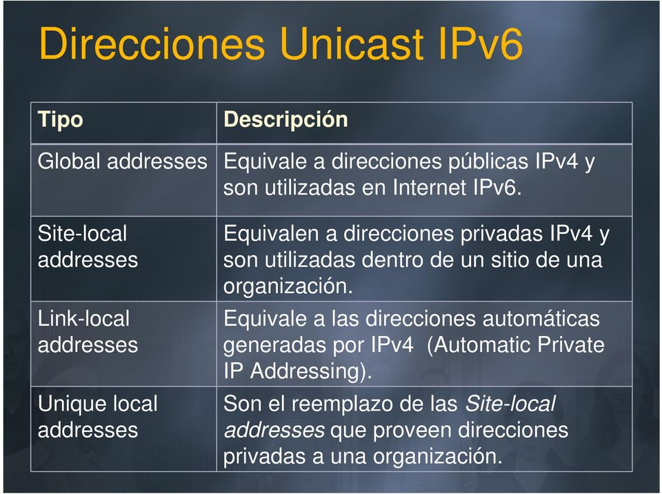 Site-local addresses Link-local addresses Unique local addresses Equivalen a direcciones privadas IPv4 y son utilizadas