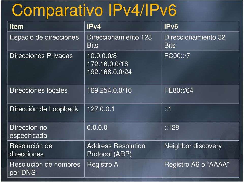 0.0.1 ::1 Dirección no especificada Resolución de direcciones Resolución de nombres por DNS 0.0.0.0 ::128 Address Resolution Protocol (ARP) Registro A Neighbor discovery Registro A6 o AAAA