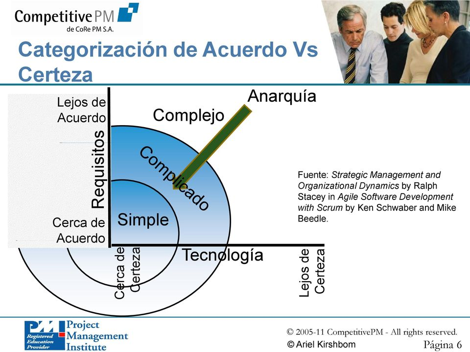 Tecnología Fuente: Strategic Management and Organizational Dynamics by Ralph