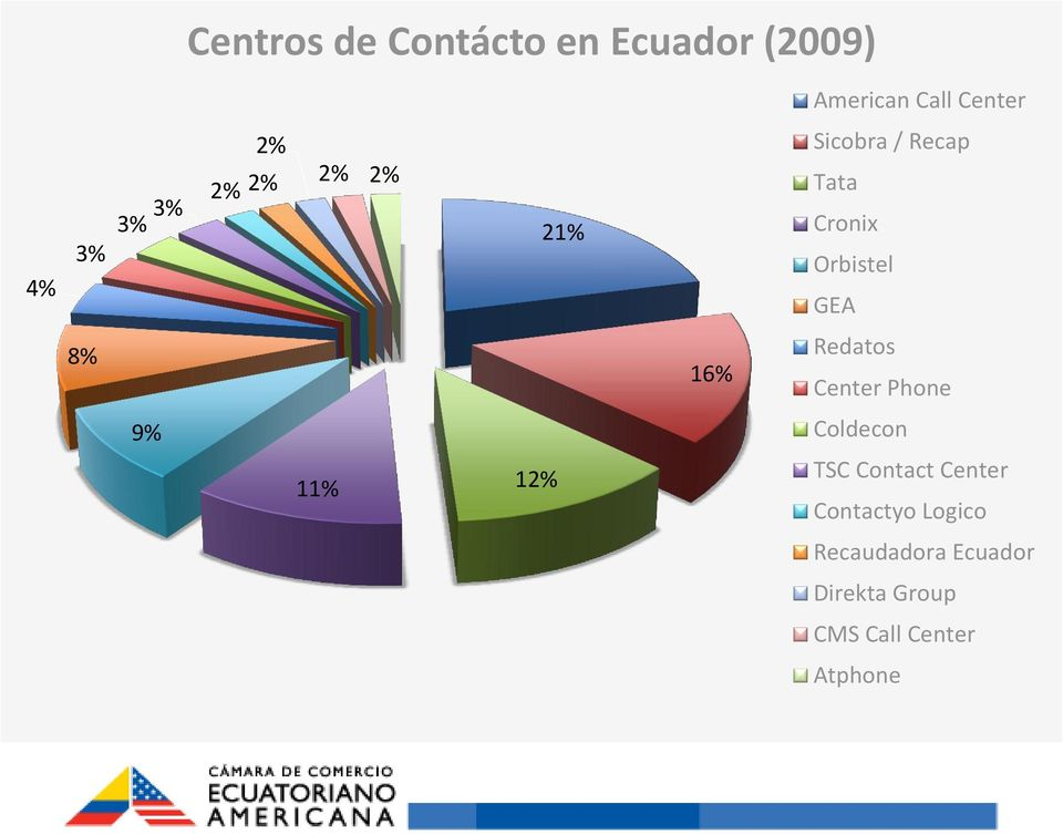 16% Redatos Center Phone 9% Coldecon 11% 12% TSC Contact Center