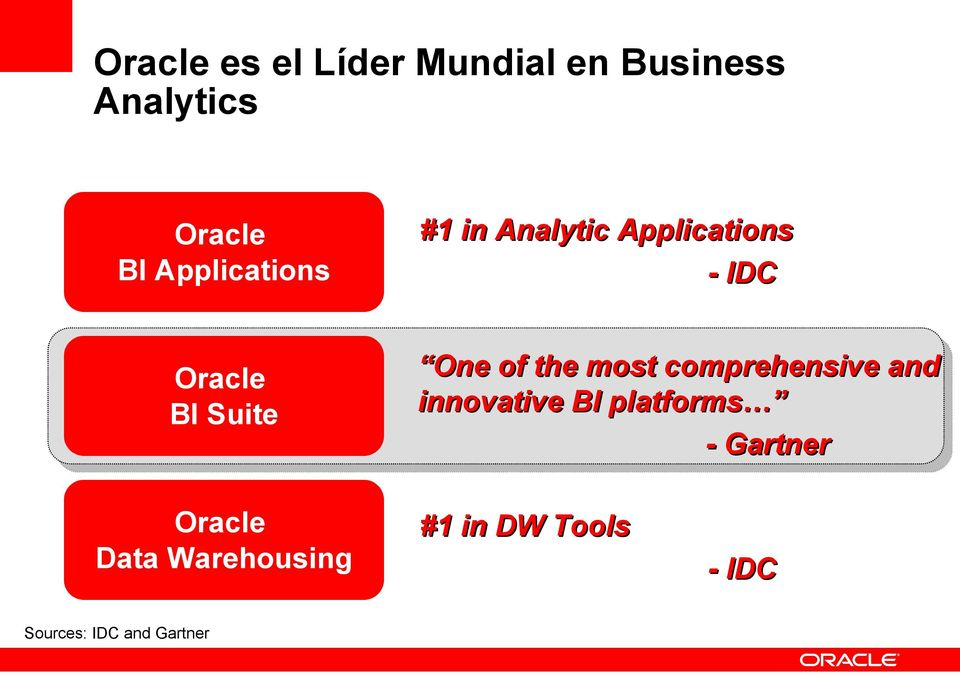 Analytic Applications - IDC One of the most comprehensive