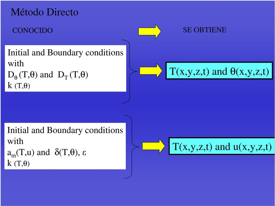 (x,y,z,t) and (x,y,z,t) Initial and Boundary
