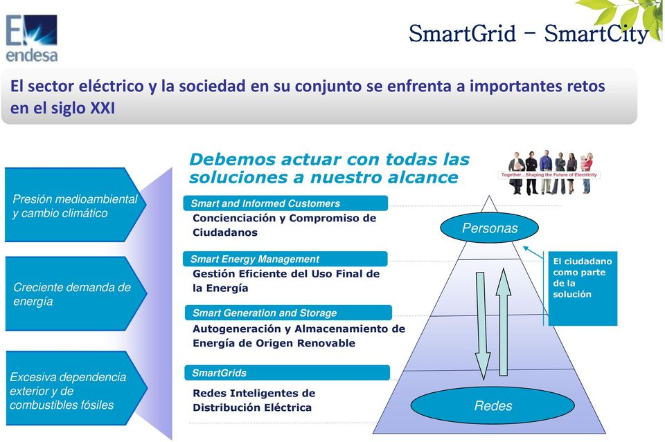Smart Energy Management Gestión Eficiente del Uso Final de la Energía Smart Generation and Storage Autogeneración y Almacenamiento de Energía de Origen Renovable