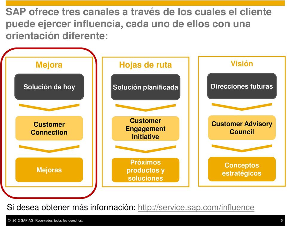 Connection Customer Engagement Initiative Customer Advisory Council Mejoras Próximos productos y soluciones Conceptos