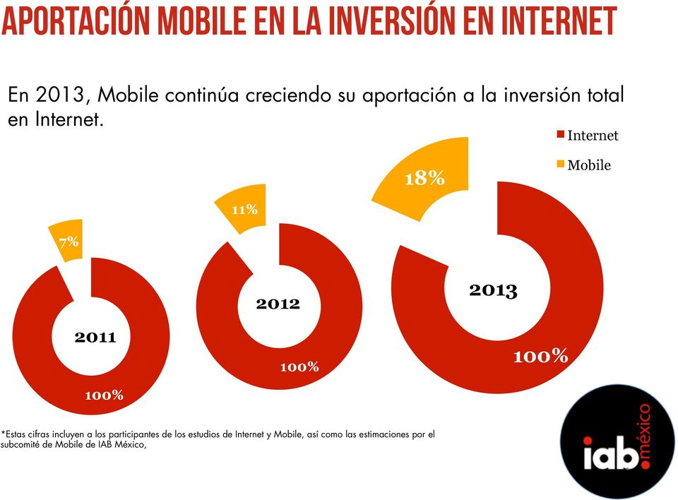 Internet 18% Mobile 11% 7% Display 2011 100% 2012 Search 26% 100% 2013 100% *Estas