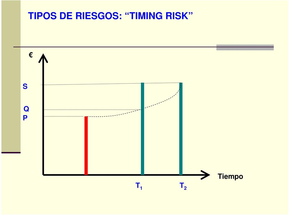TIMING RISK