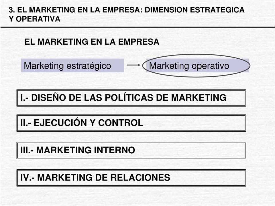 Marketing operativo I.
