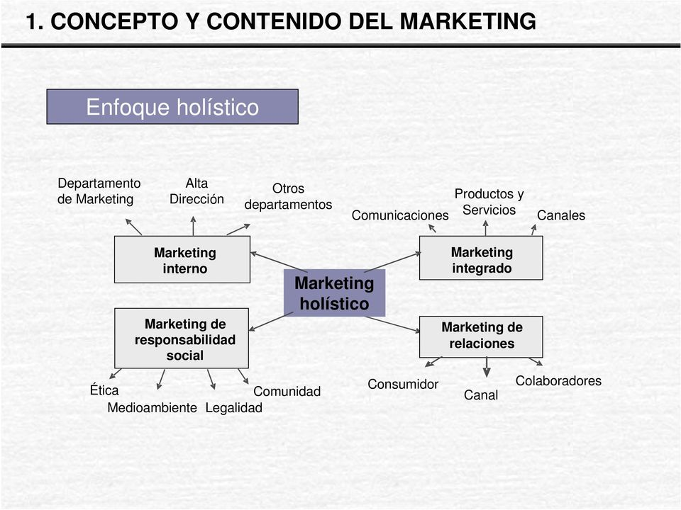 interno Marketing de responsabilidad social Marketing holístico Marketing integrado