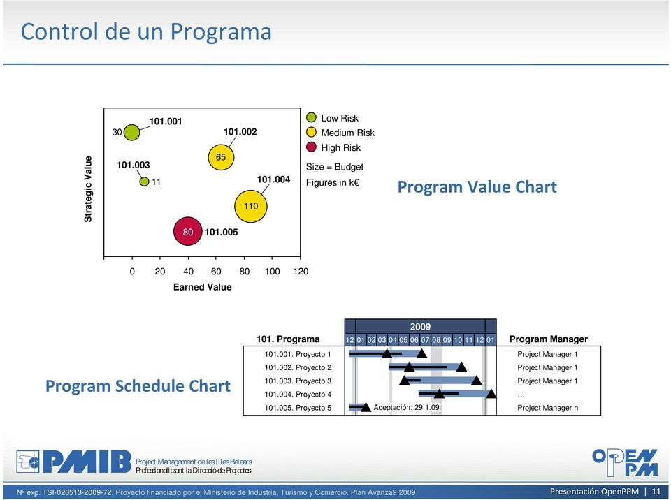 005 0 20 40 60 80 100 120 Earned Value Program Schedule Chart 101. Programa 101.001. Proyecto 1 101.002. Proyecto 2 101.003.