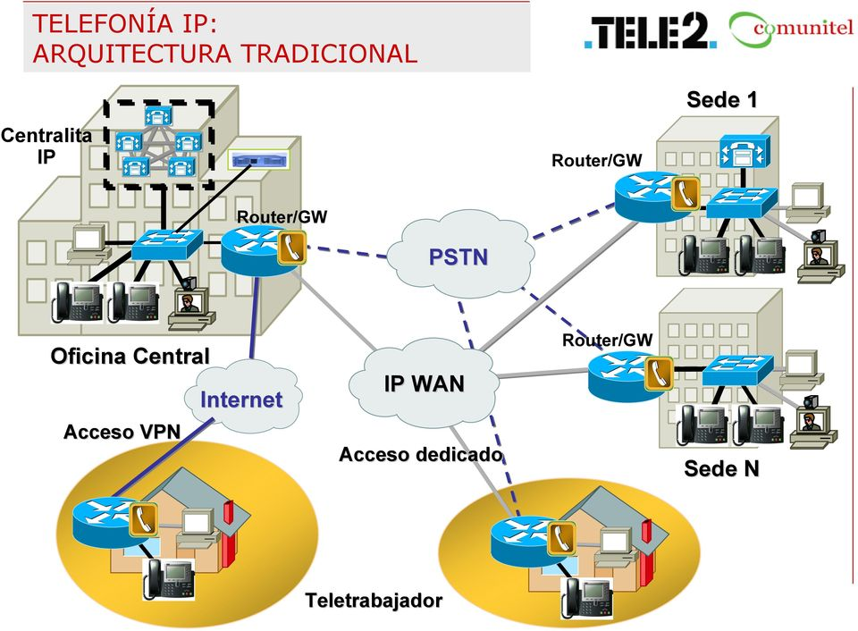 PSTN Oficina Central Acceso VPN Internet IP
