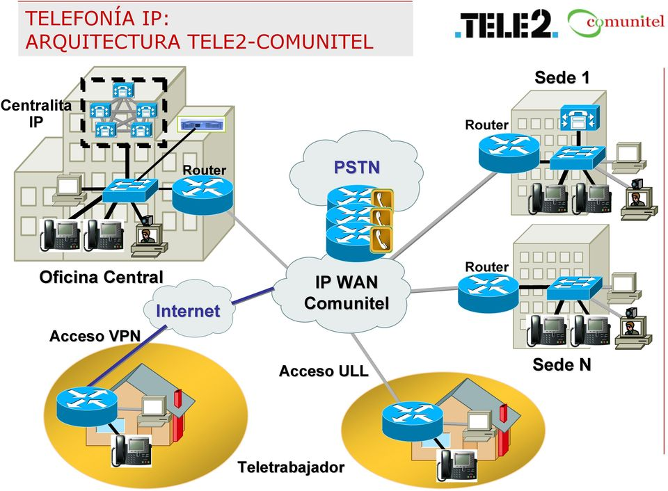 Oficina Central Acceso VPN Internet IP WAN