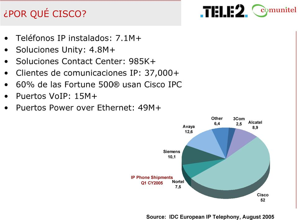 500 usan Cisco IPC Puertos VoIP: 15M+ Puertos Power over Ethernet: 49M+ Avaya 12,6 Other 3Com