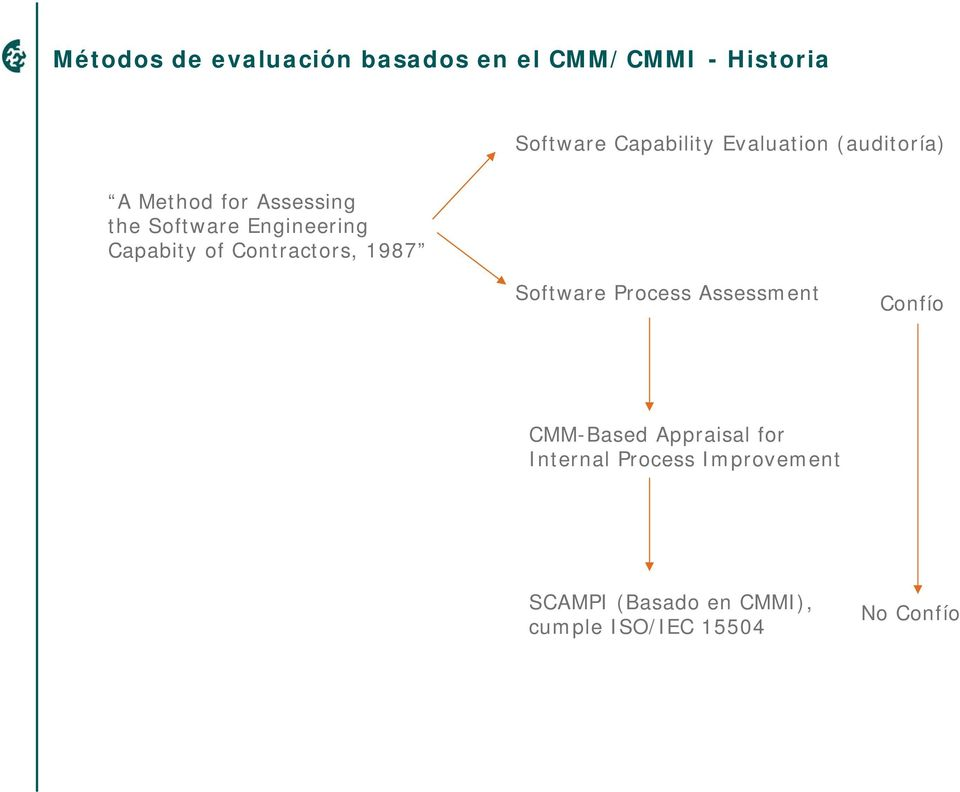 of Contractors, 1987 Software Process Assessment Confío CMM-Based Appraisal for
