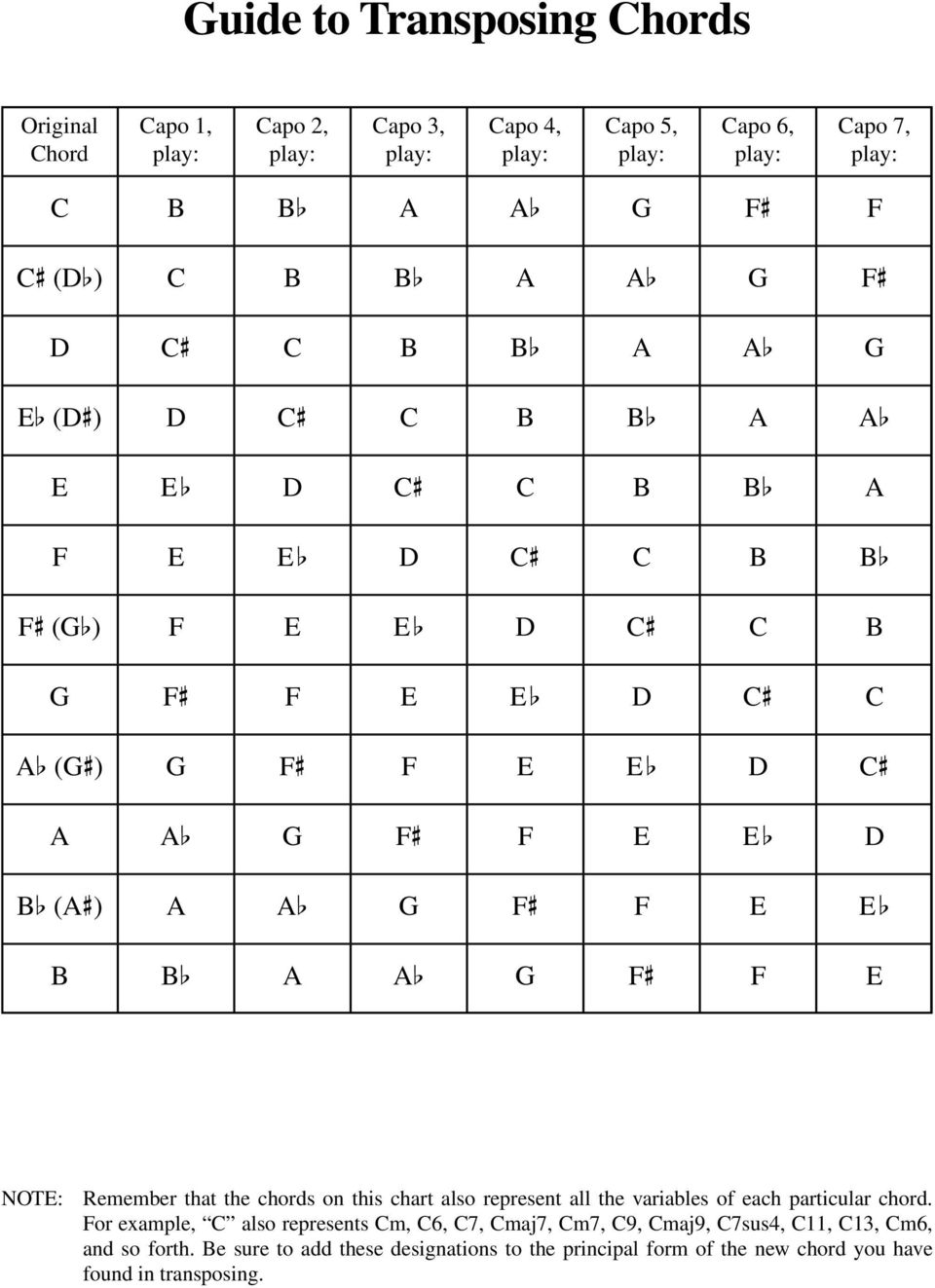 b b_ a a_ g f# f e NOTE: Remember that the chords on this chart also represent all the variables of each particular chord.