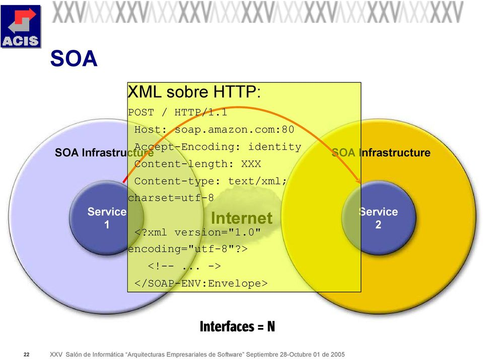 SOA Infrastructure Content-type: text/xml; charset=utf-8 Service 1