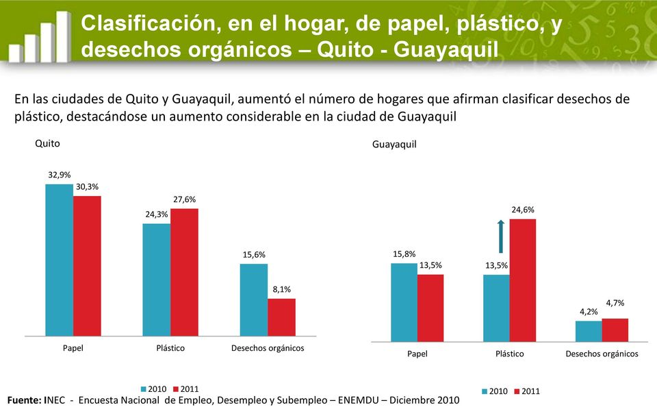 Guayaquil Quito Guayaquil 32,9% 30,3% 24,3% 27,6% 24,6% 15,6% 15,8% 13,5% 13,5% 8,1% 4,2% 4,7% Papel Plástico Desechos orgánicos