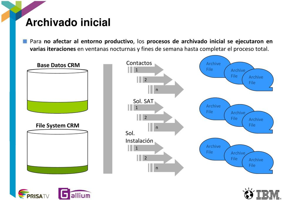 total. Base Datos CRM Contactos 1 2 n Archive File Archive File Archive File File System CRM Sol.
