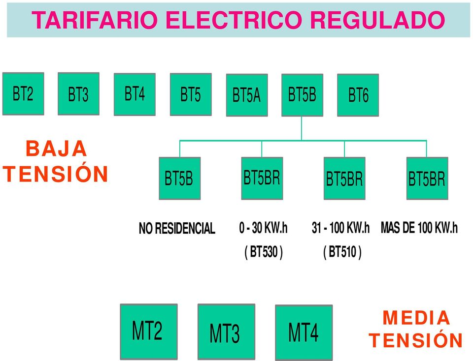BT5BR NO RESIDENCIAL 0-30 KW.h 31-100 KW.