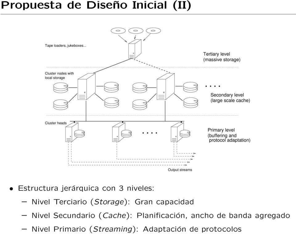 Cluster heads Primary level (buffering and protocol adaptation) Output streams Estructura jerárquica con 3