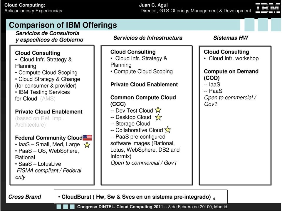 Architecture) Federal Community Cloud IaaS Small, Med, Large PaaS OS, WebSphere, Rational SaaS LotusLive FISMA compliant / Federal only Cloud Consulting Cloud Infr.
