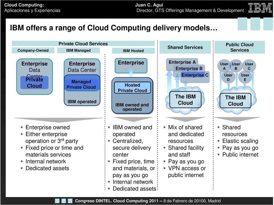 Cloud Enterprise owned Either enterprise operation or 3 rd party Fixed price or time and materials services Internal network Dedicated assets IBM owned and operated Centralized, secure delivery