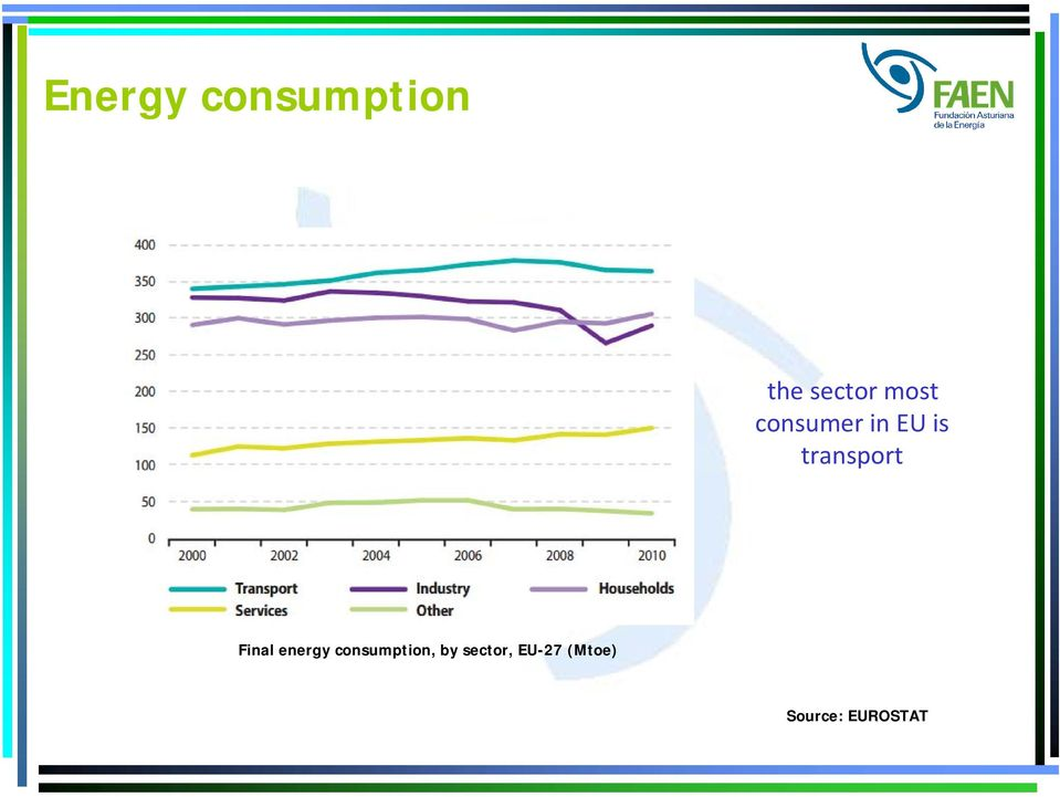 Final energy consumption, by