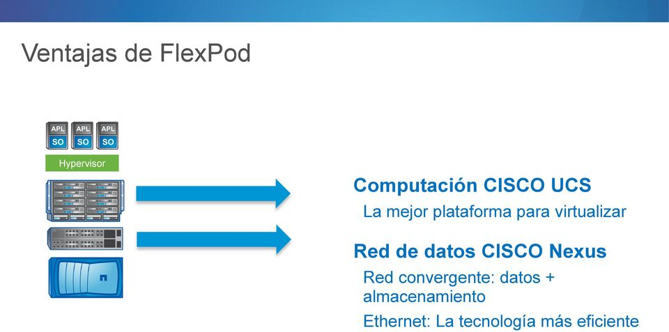 Red de datos CISCO Nexus Red convergente: datos