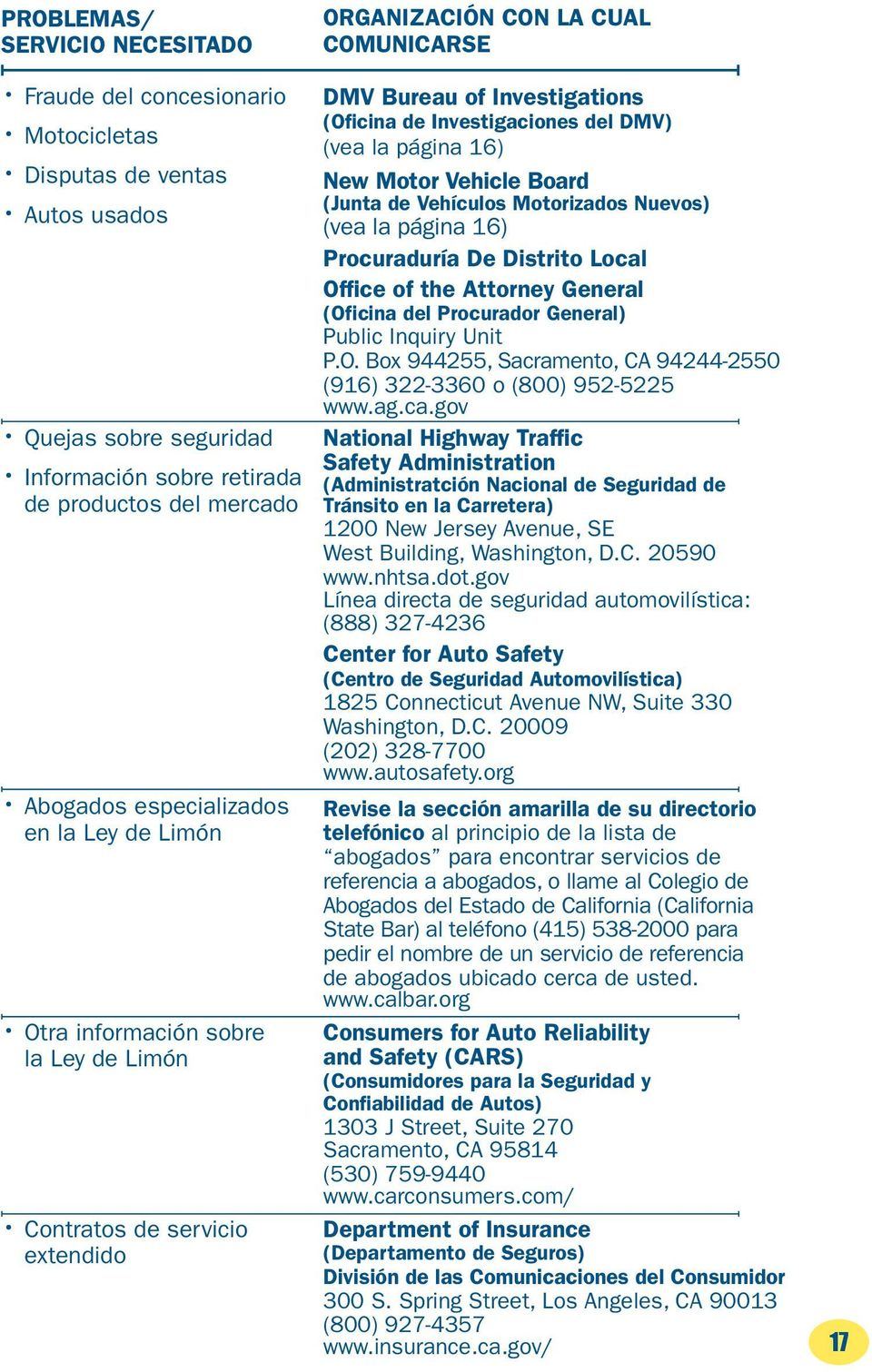 Motor Vehicle Board (Junta de Vehículos Motorizados Nuevos) Procuraduría De Distrito Local Office of the Attorney General (Oficina del Procurador General) National Highway Traffic Safety