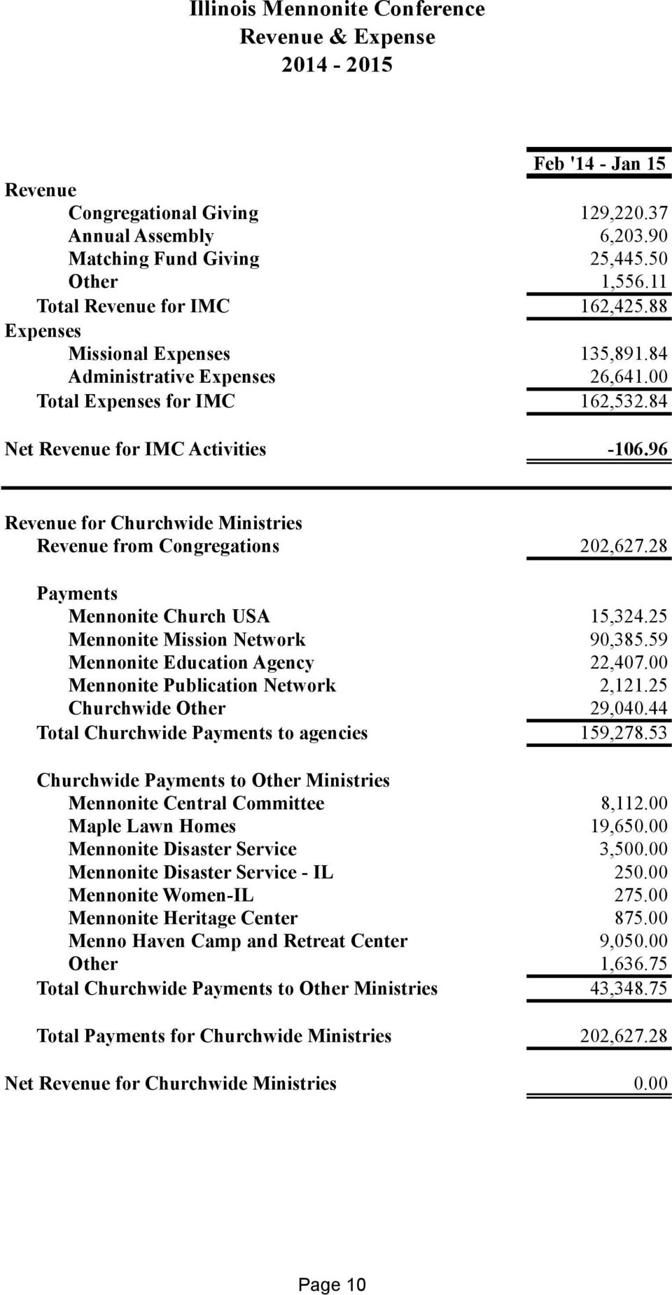 96 Revenue for Churchwide Ministries Revenue from Congregations 202,627.28 Payments Mennonite Church USA 15,324.25 Mennonite Mission Network 90,385.59 Mennonite Education Agency 22,407.
